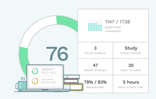 Surgent CPA Review Dashboard - ReadySCORE